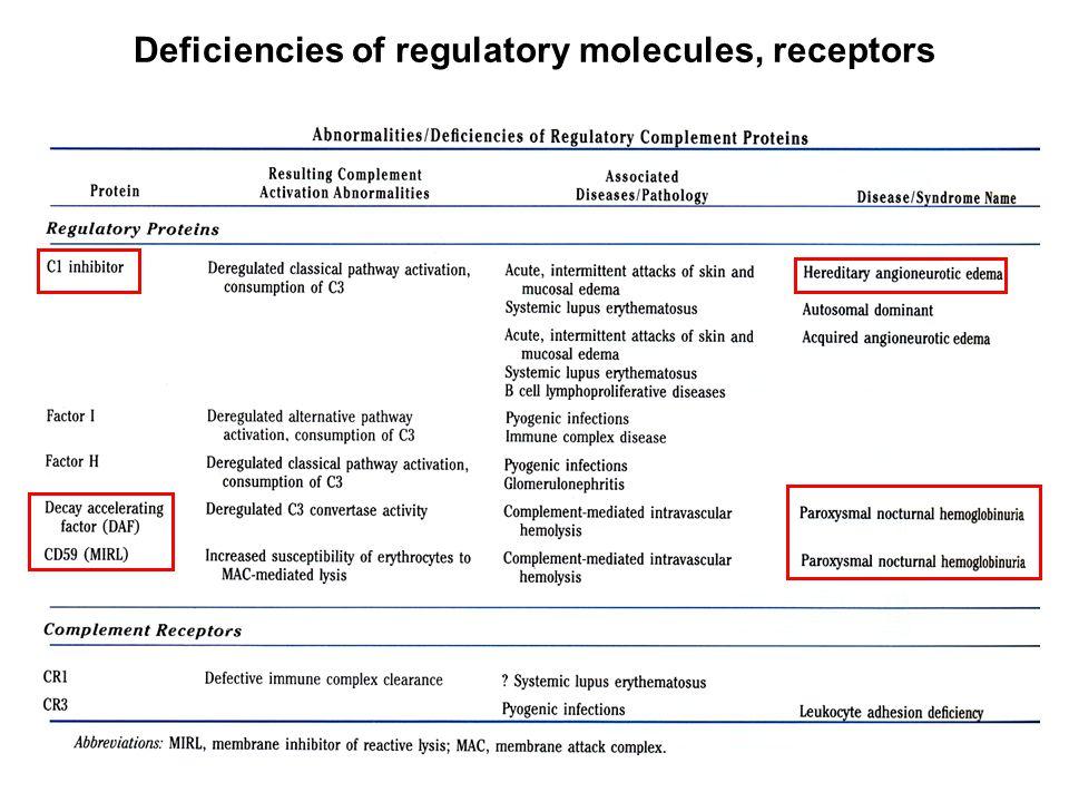 Deficiencies of regulatory molecules, receptors