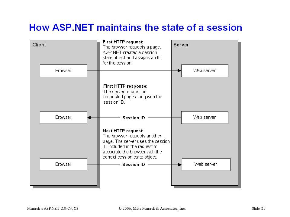 Murach's ASP.NET 2.0/C#, C3© 2006, Mike Murach & Associates, Inc.Slide 25