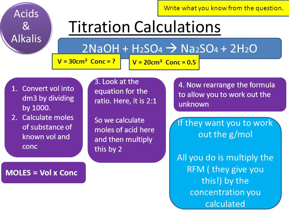 Titration Calculations Acids & Alkalis 2NaOH + H 2 SO 4  Na 2 SO 4 + 2H 2 O Write what you know from the question.