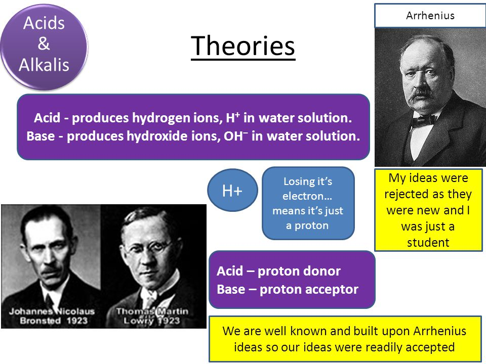Theories Acids & Alkalis Acid - produces hydrogen ions, H + in water solution.