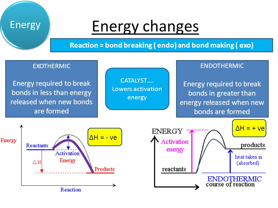 Energy changes Acids & Alkalis Energy Reaction = bond breaking ( endo) and bond making ( exo) EXOTHERMIC Energy required to break bonds in less than energy released when new bonds are formed ENDOTHERMIC Energy required to break bonds in greater than energy released when new bonds are formed CATALYST….
