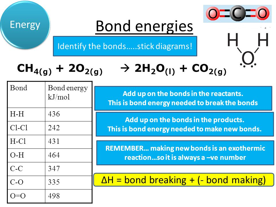 Bond energies Acids & Alkalis Energy CH 4(g) + 2O 2(g)  2H 2 O (l) + CO 2(g) Identify the bonds…..stick diagrams.