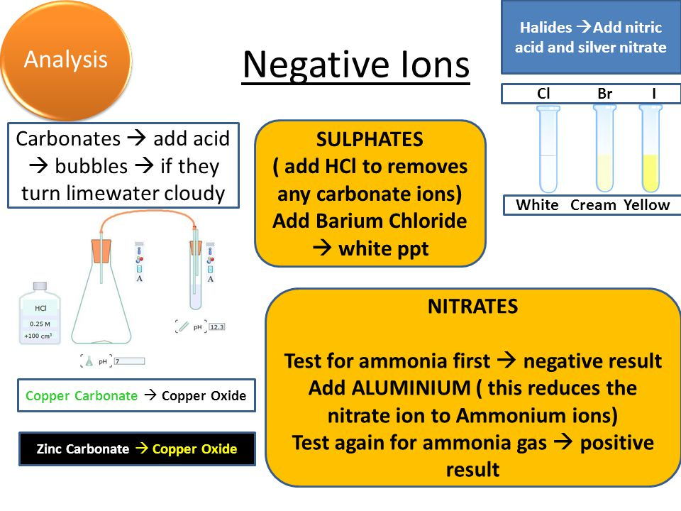 Negative Ions Acids & Alkalis Energy Analysis Carbonates  add acid  bubbles  if they turn limewater cloudy Copper Carbonate  Copper Oxide Zinc Carbonate  Copper Oxide Halides  Add nitric acid and silver nitrate Cl Br I White Cream Yellow SULPHATES ( add HCl to removes any carbonate ions) Add Barium Chloride  white ppt NITRATES Test for ammonia first  negative result Add ALUMINIUM ( this reduces the nitrate ion to Ammonium ions) Test again for ammonia gas  positive result
