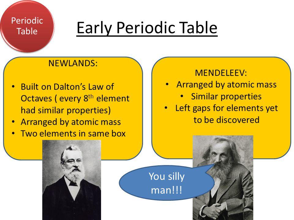 Modern Periodic Table Periodic Table YUMMY!.