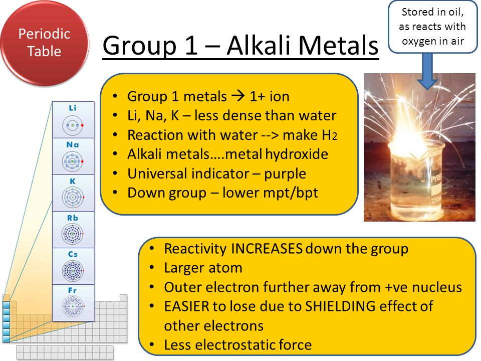 Group 1 – Alkali Metals Periodic Table Group 1 metals  1+ ion Li, Na, K – less dense than water Reaction with water --> make H 2 Alkali metals….metal hydroxide Universal indicator – purple Down group – lower mpt/bpt Reactivity INCREASES down the group Larger atom Outer electron further away from +ve nucleus EASIER to lose due to SHIELDING effect of other electrons Less electrostatic force Stored in oil, as reacts with oxygen in air