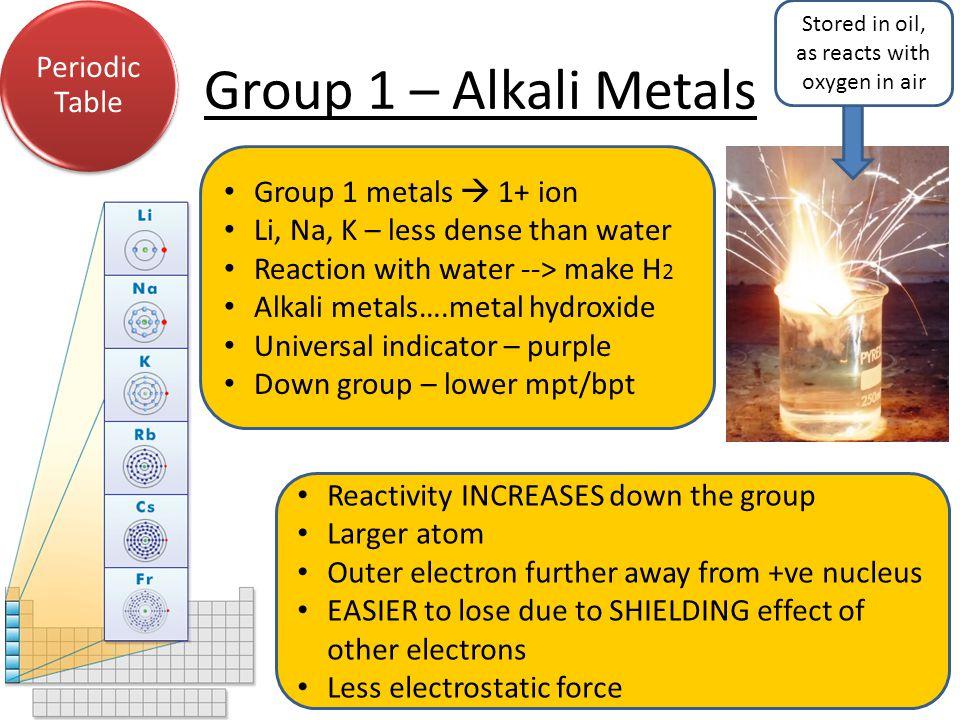 Organic Compounds CO 2 H20H20 Moles44g /4418g / 18 1 mole1 mole (x 2) Ratio12 Acids & Alkalis Energy Analysis Unsaturated compounds, have a double/triple bond.