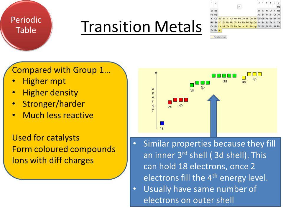 Periodic Table Water Acids & Alkalis EnergyAnalysis C3