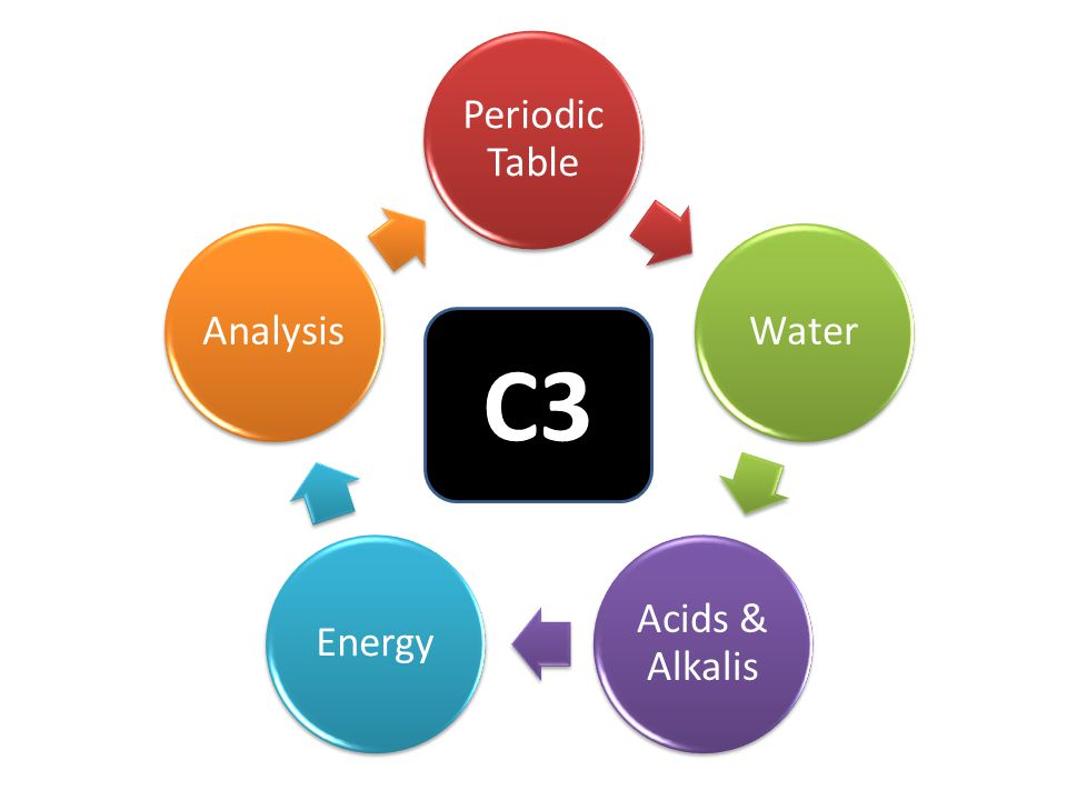Periodic Table Water Acids & Alkalis EnergyAnalysis C3