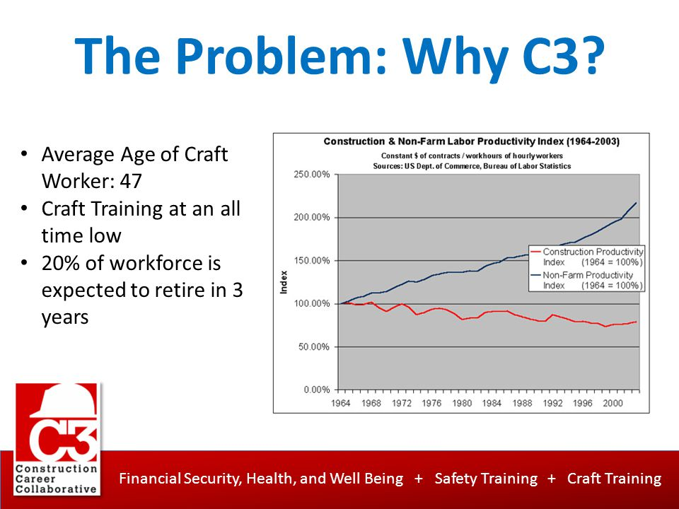 Financial Security, Health, and Well Being + Safety Training + Craft Training The Problem: Why C3? Average Age of Craft Worker: 47 Craft Training at a