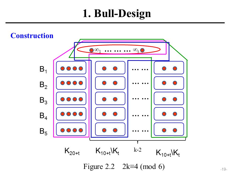 -19- Figure 2.2 2k≡4 (mod 6) 1. Bull-Design Construction K 20+t K 10+t \K t ∞ 1 … … … ∞ t … K 10+t \K t k-2 … B1B1 B2B2 B3B3 B4B4 B5B5