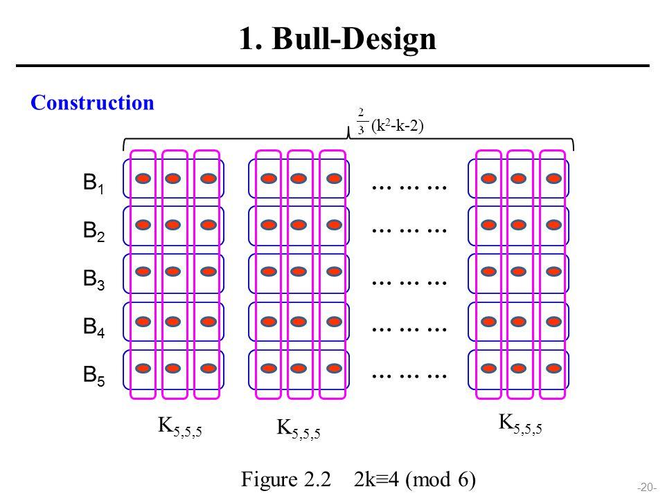 -20- Figure 2.2 2k≡4 (mod 6) 1. Bull-Design Construction K 5,5,5 … … … (k 2 -k-2) B1B1 B2B2 B3B3 B4B4 B5B5