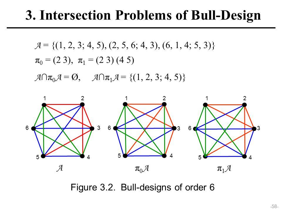 -58- 3 12 63 45 12 6 45 Figure 3.2. Bull-designs of order 6 A π0Aπ0A π1Aπ1A A = {(1, 2, 3; 4, 5), (2, 5, 6; 4, 3), (6, 1, 4; 5, 3)} π 0 = (2 3), π 1 =