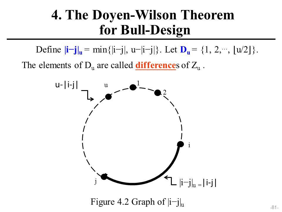 -81- Define |i−j| u = min{|i−j|, u−|i−j|}. Let D u = {1, 2, …, ⌊ u/2 ⌋ }. The elements of D u are called differences of Z u. 1 u 2 u-|i-j| |i−j| u = |