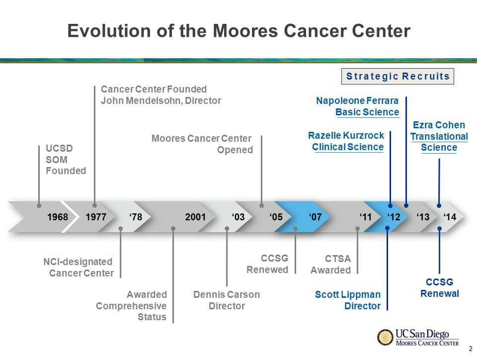 UCSD Moores Cancer Center Shared Resources Nicholas Webster, PhD Shared Resources Nicholas Webster, PhD Deputy Director Barbara Parker, MD Deputy Director Barbara Parker, MD Administration Ira Goodman, MPA, MS Administration Ira Goodman, MPA, MS Clinical Trials Office External Advisory Board Research Programs Cancer Prevention Reducing Cancer Disparities Research Programs Cancer Prevention Reducing Cancer Disparities Research Programs Hematologic Malignancies Solid Tumor Therapeutics Research Programs Hematologic Malignancies Solid Tumor Therapeutics Division of Clinical Science Razelle Kurzrock, MD Division of Clinical Science Razelle Kurzrock, MD Division of Basic Science Napoleone Ferrara, MD Division of Basic Science Napoleone Ferrara, MD Senior Advisor to the Director Thomas Kipps, MD, PhD Senior Advisor to the Director Thomas Kipps, MD, PhD Research Programs Cancer Biology & Signaling Cancer Genomics & Networks Research Programs Cancer Biology & Signaling Cancer Genomics & Networks Office of Industry Relations Executive Committee Cancer Cabinet Board of Visitors Division of Population Science John Pierce, PhD Division of Population Science John Pierce, PhD Center Director Associate Vice Chancellor for Cancer Research and Care Scott Lippman, MD Center Director Associate Vice Chancellor for Cancer Research and Care Scott Lippman, MD Shared Resources (7) Biorepository & Tissue Technology Biostatistics Genomics & Bioinformatics Microscopy Flow Cytometry Transgenic/KO Mice Diet & Physical Activity Shared Resources (7) Biorepository & Tissue Technology Biostatistics Genomics & Bioinformatics Microscopy Flow Cytometry Transgenic/KO Mice Diet & Physical Activity Shared Resources Nicholas Webster, PhD Shared Resources Nicholas Webster, PhD Division of Clinical Science Razelle Kurzrock, MD Division of Clinical Science Razelle Kurzrock, MD Division of Basic Science Napoleone Ferrara, MD Division of Basic Science Napoleone Ferrara, MD Division of Population Science John P