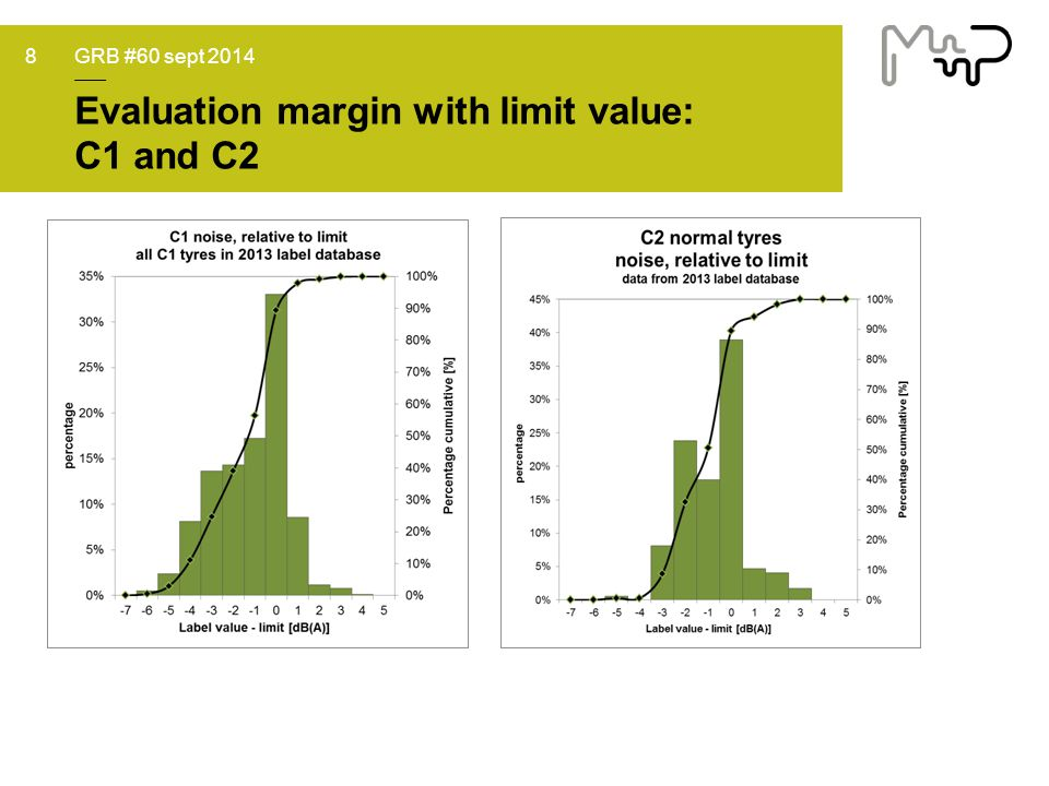 Evaluation margin with limit value: C1 and C2 GRB #60 sept 20148