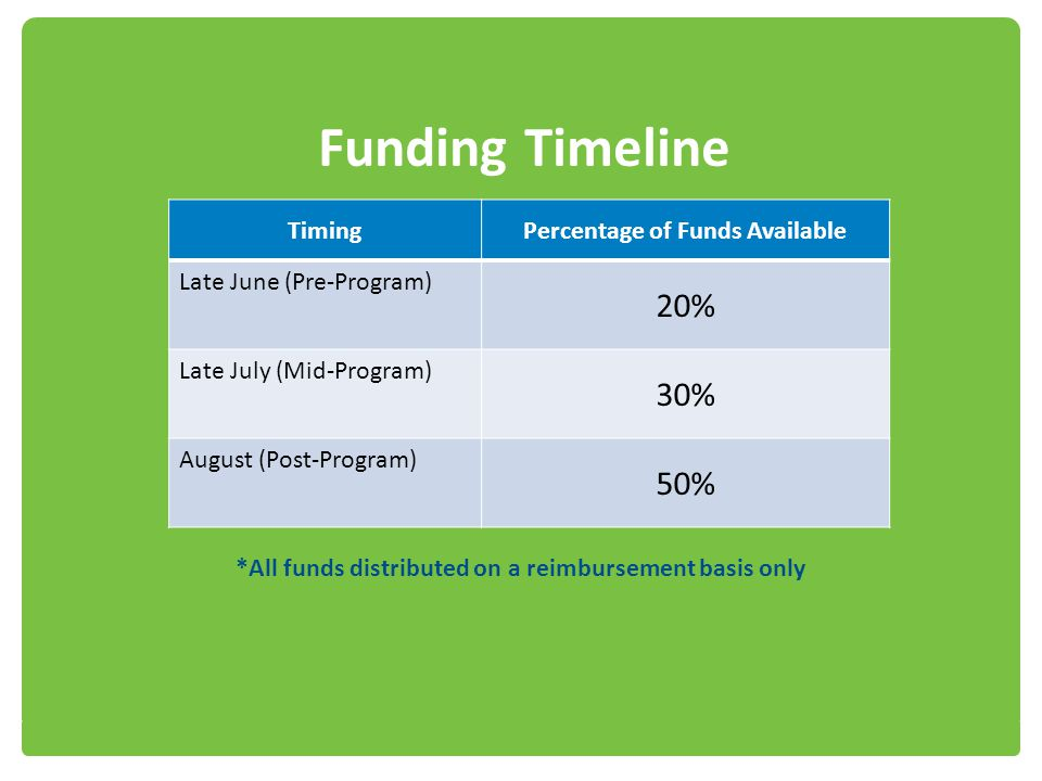 Funding Timeline TimingPercentage of Funds Available Late June (Pre-Program) 20% Late July (Mid-Program) 30% August (Post-Program) 50% *All funds dist