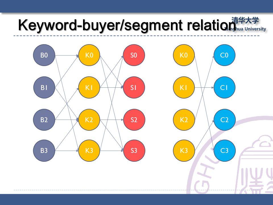 Keyword-buyer/segment relation B0 B1 B2 B3 K0 K1 K2 K3 S0 S1 S2 S3 K0 K1 K2 K3 C0 C1 C2 C3