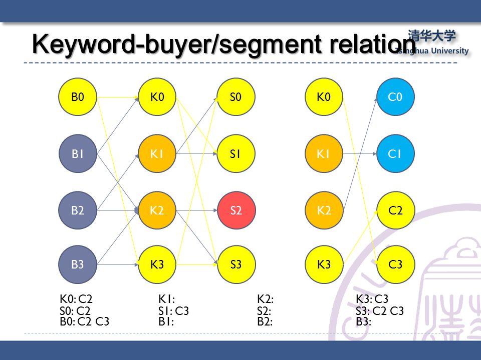 Keyword-buyer/segment relation B0 B1 B2 B3 K0 K1 K2 K3 S0 S1 S2 S3 K0 K1 K2 K3 C0 C1 C2 C3 S0: C2S1: C3 S2: S3: C2 C3 K0: C2K1: K2: K3: C3 B0: C2 C3B1: B2: B3: