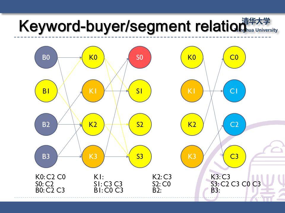 Keyword-buyer/segment relation B0 B1 B2 B3 K0 K1 K2 K3 S0 S1 S2 S3 K0 K1 K2 K3 C0 C1 C2 C3 S0: C2S1: C3 C3 S2: C0 S3: C2 C3 C0 C3 K0: C2 C0K1: K2: C3 K3: C3 B0: C2 C3B1: C0 C3 B2: B3: