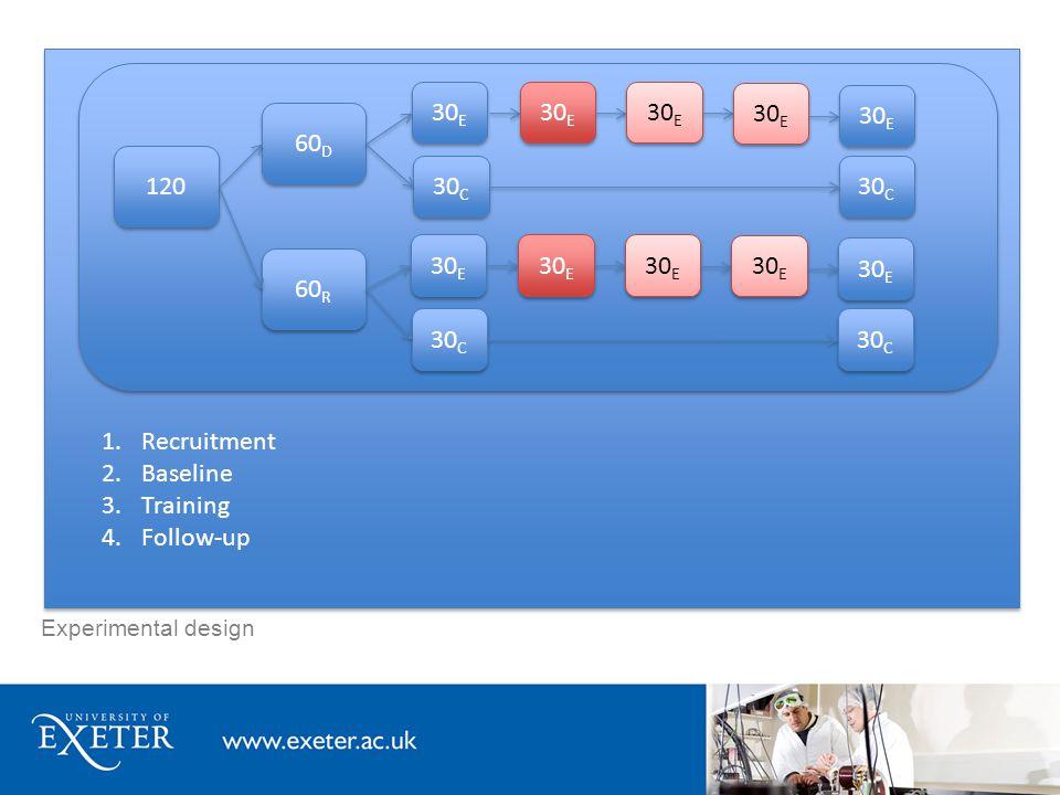 Experimental design 120 60 R 60 D 30 E 1.Recruitment 2.Baseline 3.Training 4.Follow-up 30 C 30 E 30 C 30 E 30 C 30 E 30 C