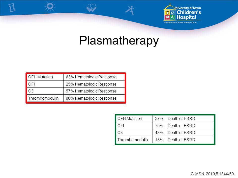 Plasmatherapy CFH Mutation63% Hematologic Response CFI25% Hematologic Response C357% Hematologic Response Thrombomodulin88% Hematologic Response CFH Mutation37% Death or ESRD CFI75% Death or ESRD C343% Death or ESRD Thrombomodulin13% Death or ESRD CJASN, 2010;5:1844-59.