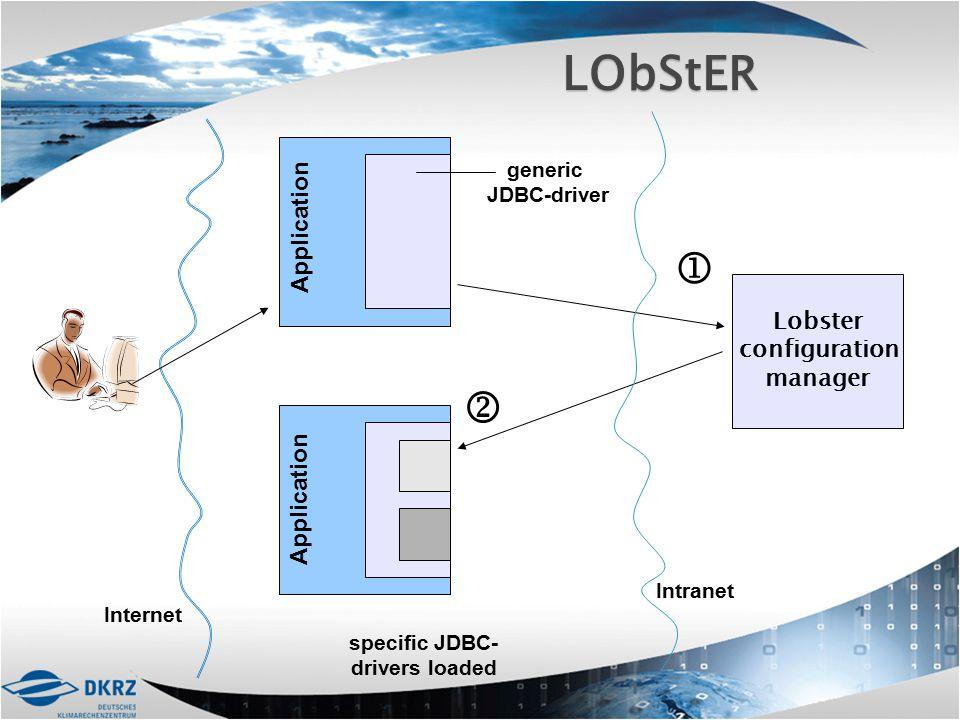 Lobster configuration manager generic JDBC-driver Application   specific JDBC- drivers loaded LObStER Intranet Internet Application