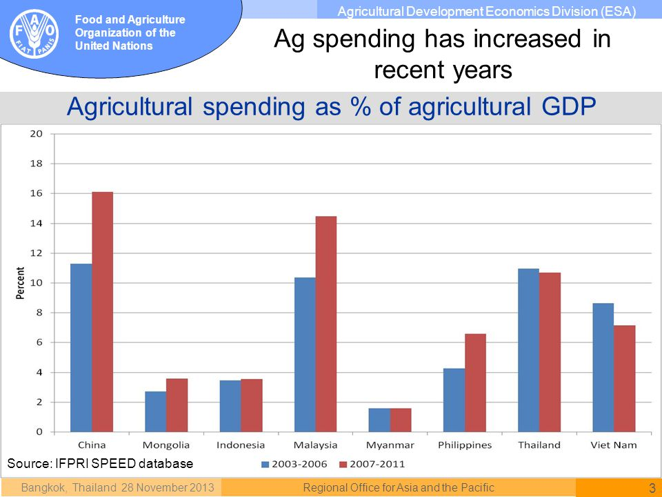 Bangkok, Thailand 28 November 2013 3 Regional Office for Asia and the Pacific Food and Agriculture Organization of the United Nations Agricultural Development Economics Division (ESA) Agricultural spending as % of agricultural GDP Ag spending has increased in recent years Source: IFPRI SPEED database