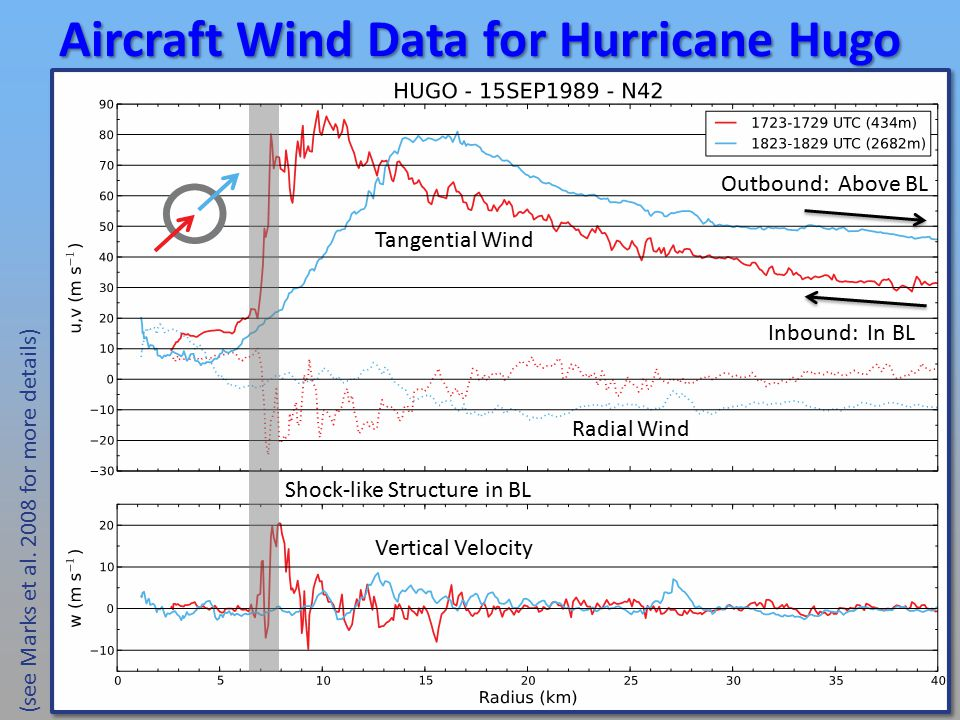 Aircraft Wind Data for Hurricane Hugo (see Marks et al.