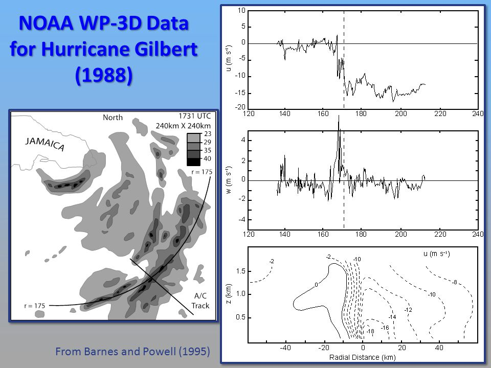 NOAA WP-3D Data for Hurricane Gilbert (1988) From Barnes and Powell (1995)