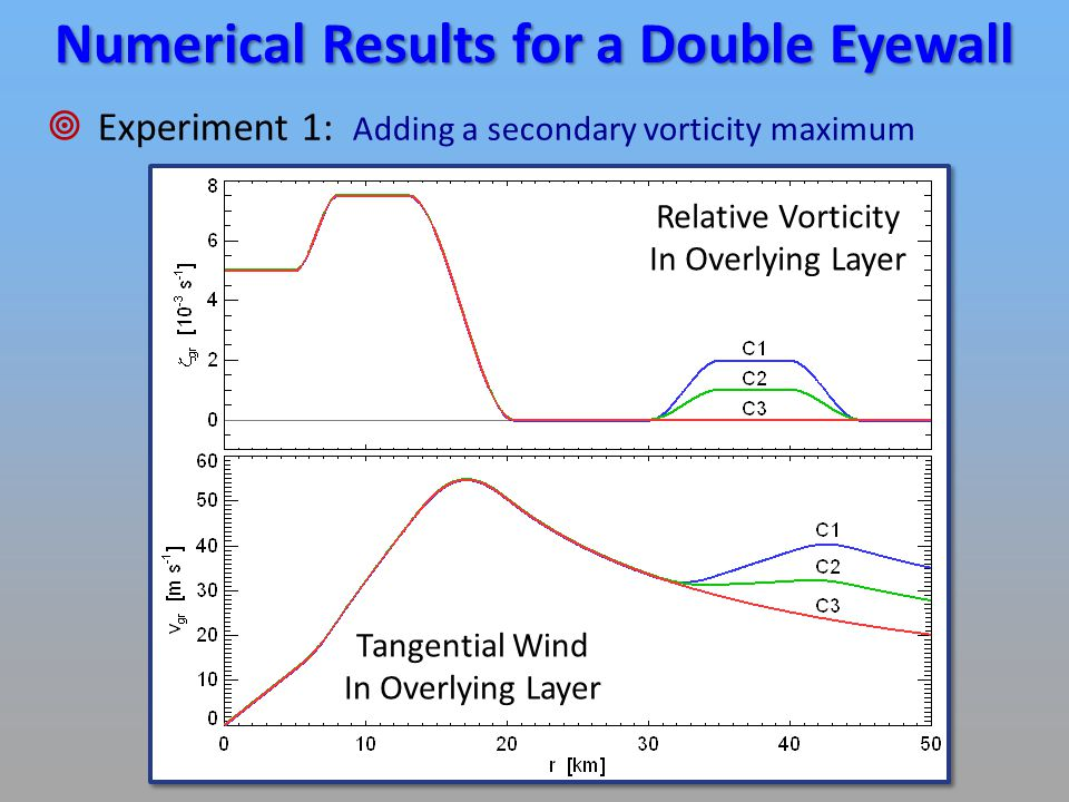 Numerical Results for a Double Eyewall  Experiment 1: Adding a secondary vorticity maximum Relative Vorticity In Overlying Layer Tangential Wind In Overlying Layer