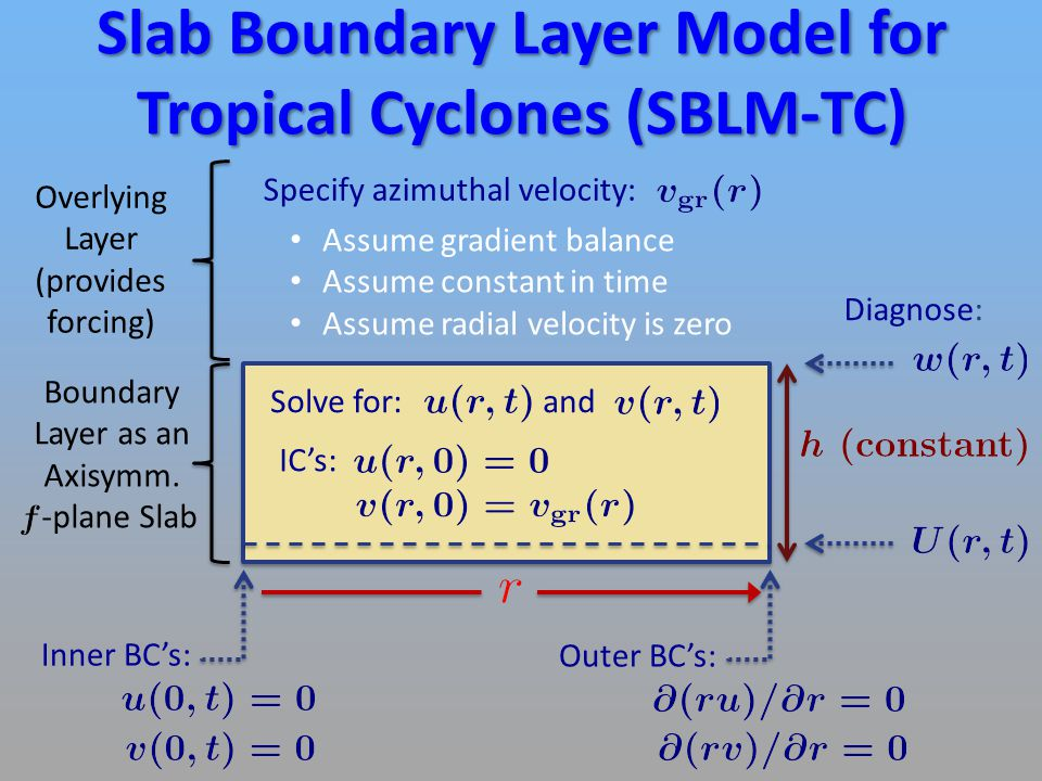 Simplified Analytical SBLM-TC Model  Full SBLM-TC governing equations:  Simplifications: 1)Ignore and 2) Linearize  Resulting simplified governing equations: where