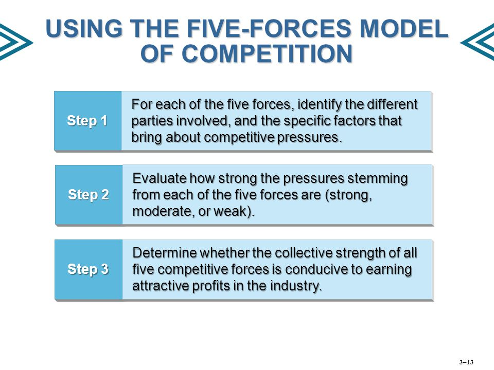 USING THE FIVE-FORCES MODEL OF COMPETITION Step 1 For each of the five forces, identify the different parties involved, and the specific factors that