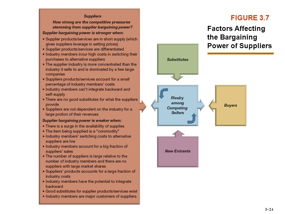 FIGURE 3.7 Factors Affecting the Bargaining Power of Suppliers 3–24