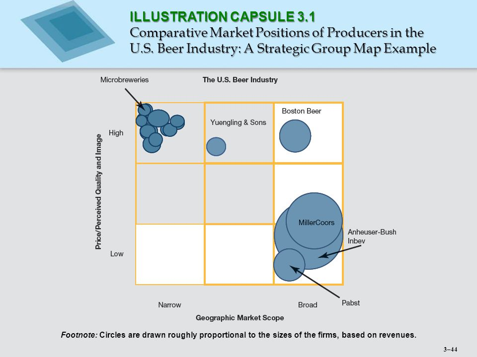 ILLUSTRATION CAPSULE 3.1 Comparative Market Positions of Producers in the U.S. Beer Industry: A Strategic Group Map Example Footnote: Circles are draw