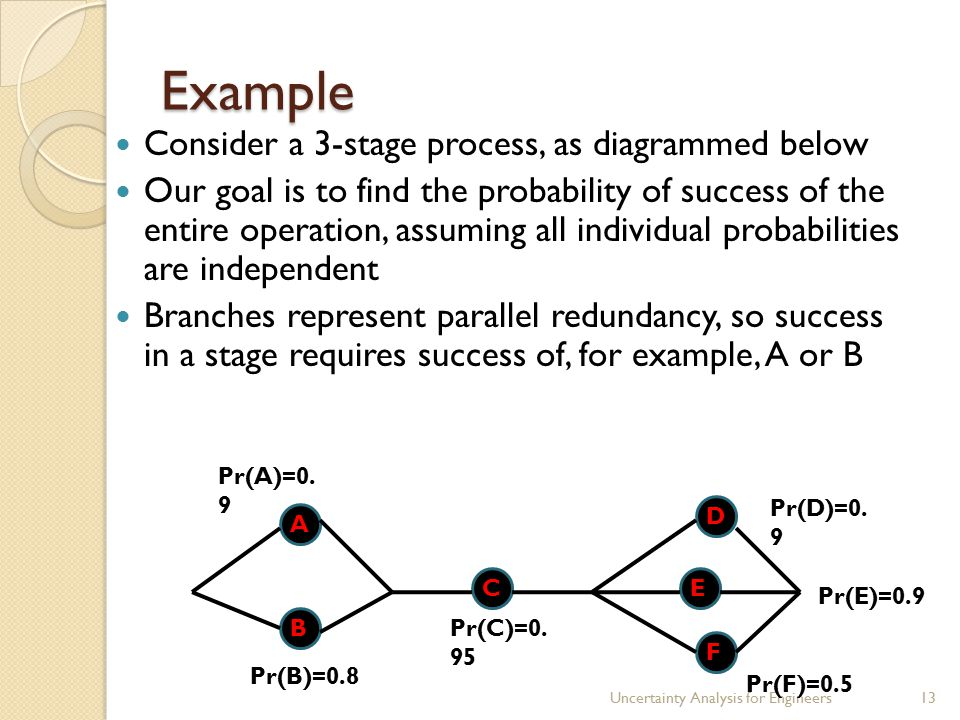Example Consider a 3-stage process, as diagrammed below Our goal is to find the probability of success of the entire operation, assuming all individual probabilities are independent Branches represent parallel redundancy, so success in a stage requires success of, for example, A or B Uncertainty Analysis for Engineers13 A B C F E D Pr(C)=0.