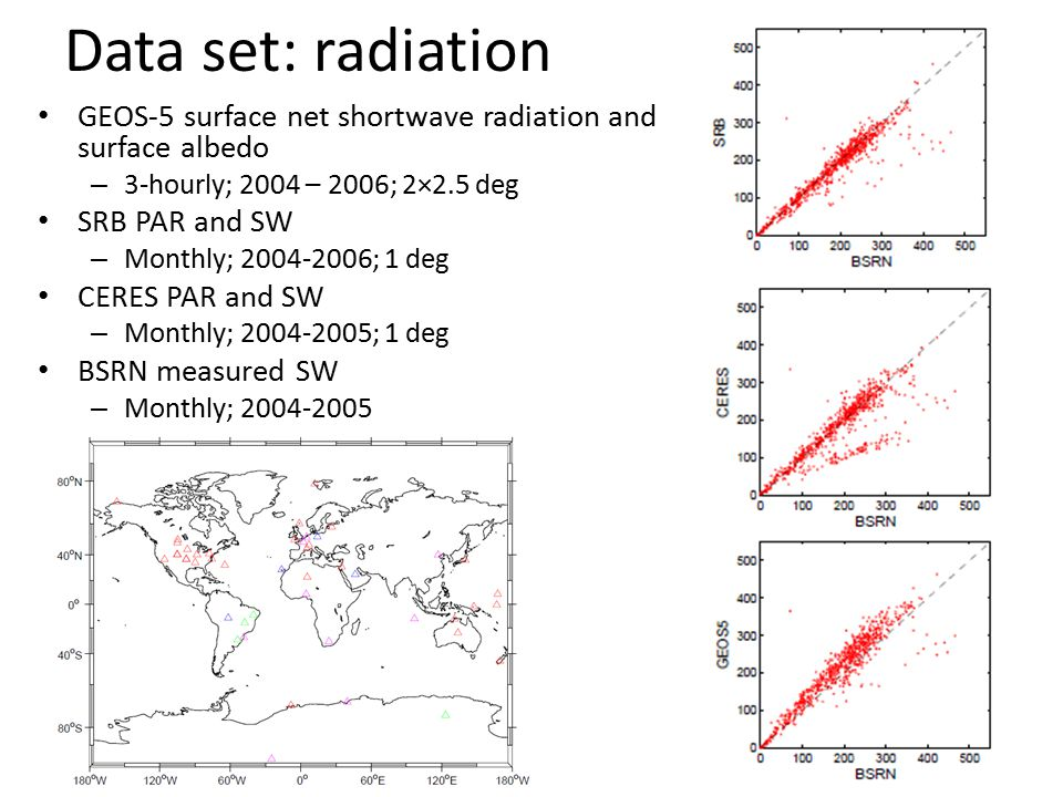 Data set: radiation GEOS-5 surface net shortwave radiation and surface albedo – 3-hourly; 2004 – 2006; 2×2.5 deg SRB PAR and SW – Monthly; 2004-2006; 1 deg CERES PAR and SW – Monthly; 2004-2005; 1 deg BSRN measured SW – Monthly; 2004-2005