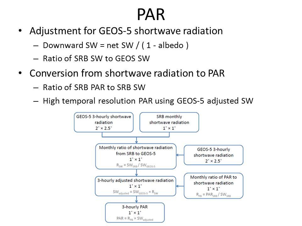 PAR Adjustment for GEOS-5 shortwave radiation – Downward SW = net SW / ( 1 - albedo ) – Ratio of SRB SW to GEOS SW Conversion from shortwave radiation to PAR – Ratio of SRB PAR to SRB SW – High temporal resolution PAR using GEOS-5 adjusted SW