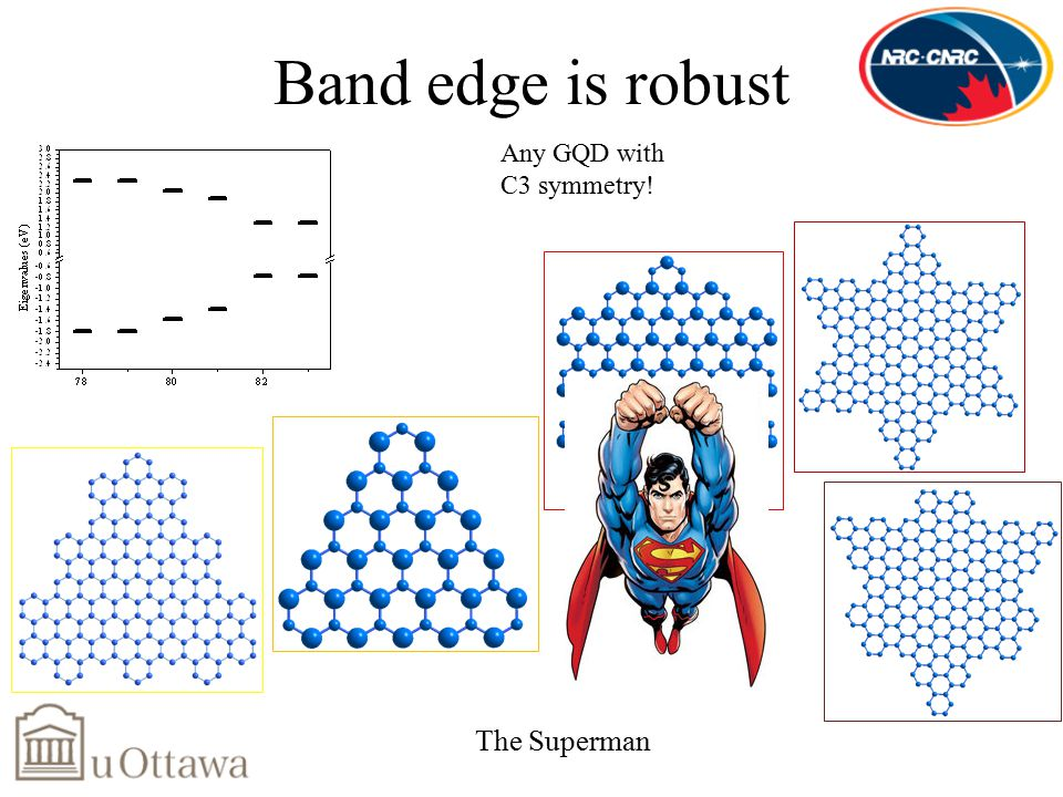 Band edge is robust Any GQD with C3 symmetry! The Superman