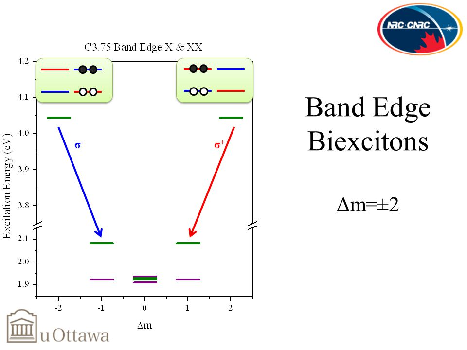 Band Edge Biexcitons Δm=±2 σ+σ+ σ-σ-