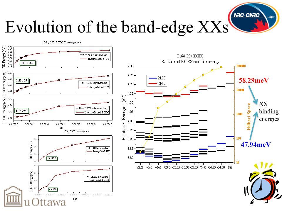 Evolution of the band-edge XXs 58.29meV 47.94meV XX binding energies