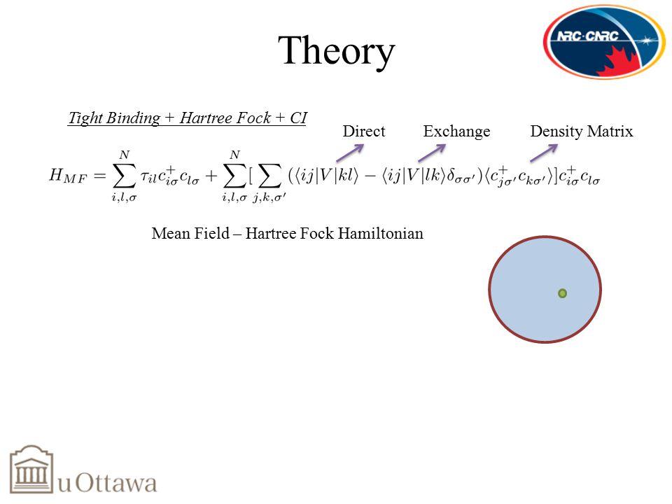 Theory Tight Binding + Hartree Fock + CI Mean Field – Hartree Fock Hamiltonian Density Matrix Direct Exchange