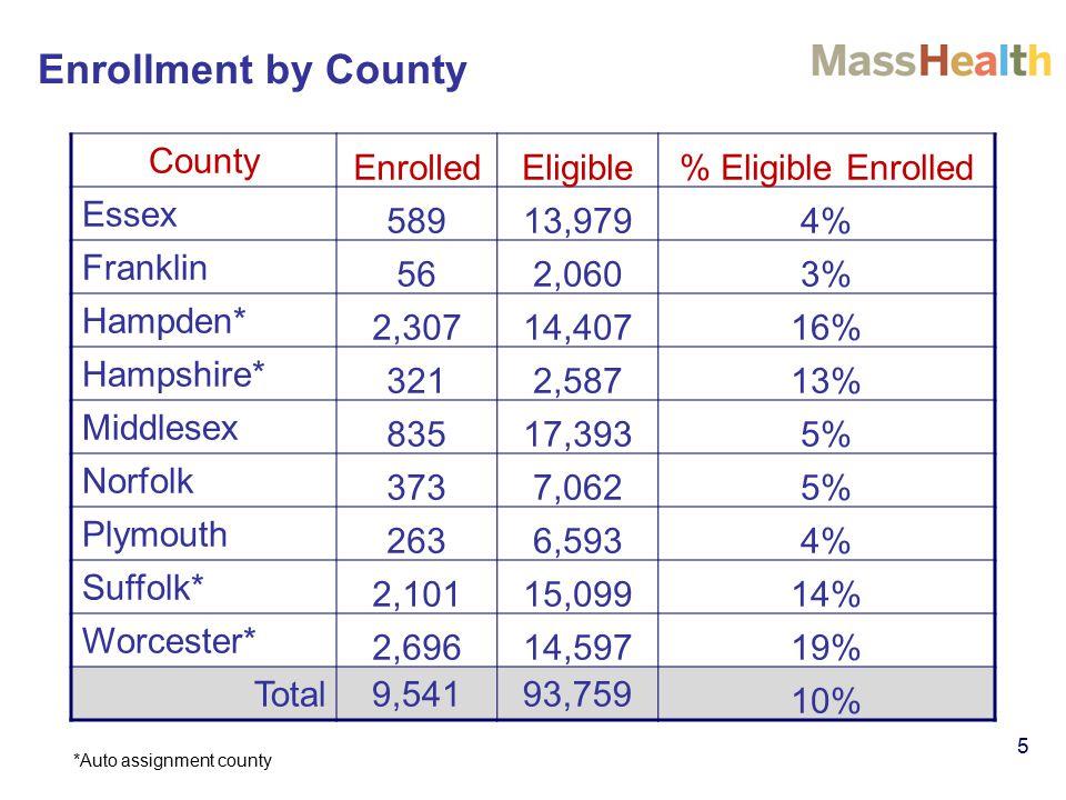 Enrollment by County 5 County EnrolledEligible% Eligible Enrolled Essex 58913,9794% Franklin 562,0603% Hampden* 2,30714,40716% Hampshire* 3212,58713%