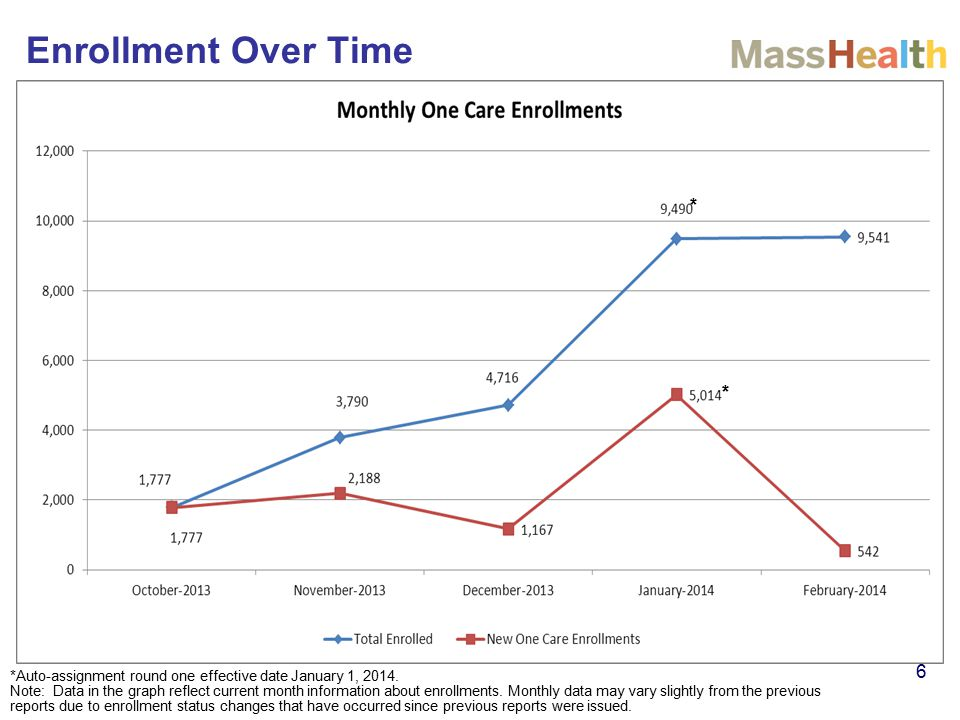 Enrollment Over Time 6 *Auto-assignment round one effective date January 1, 2014. Note: Data in the graph reflect current month information about enro