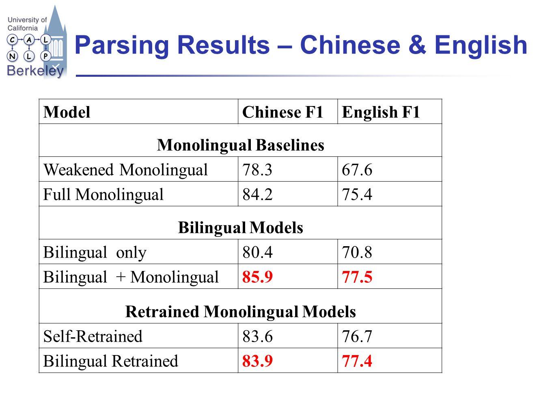 Parsing Results – Chinese & English ModelChinese F1English F1 Monolingual Baselines Weakened Monolingual78.367.6 Full Monolingual84.275.4 Bilingual Models Bilingual only80.470.8 Bilingual + Monolingual85.977.5 Retrained Monolingual Models Self-Retrained83.676.7 Bilingual Retrained83.977.4