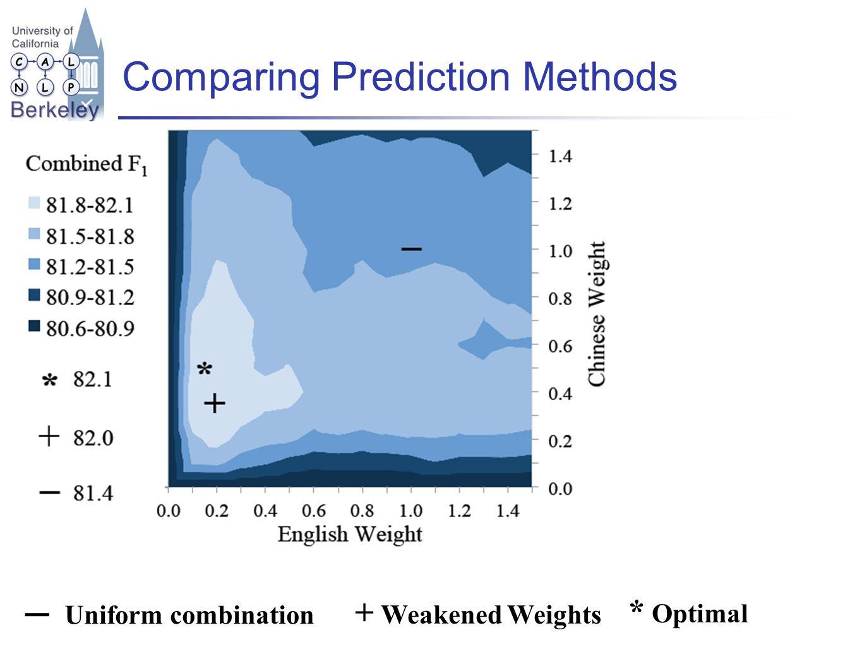 Comparing Prediction Methods Uniform combination + Weakened Weights * Optimal