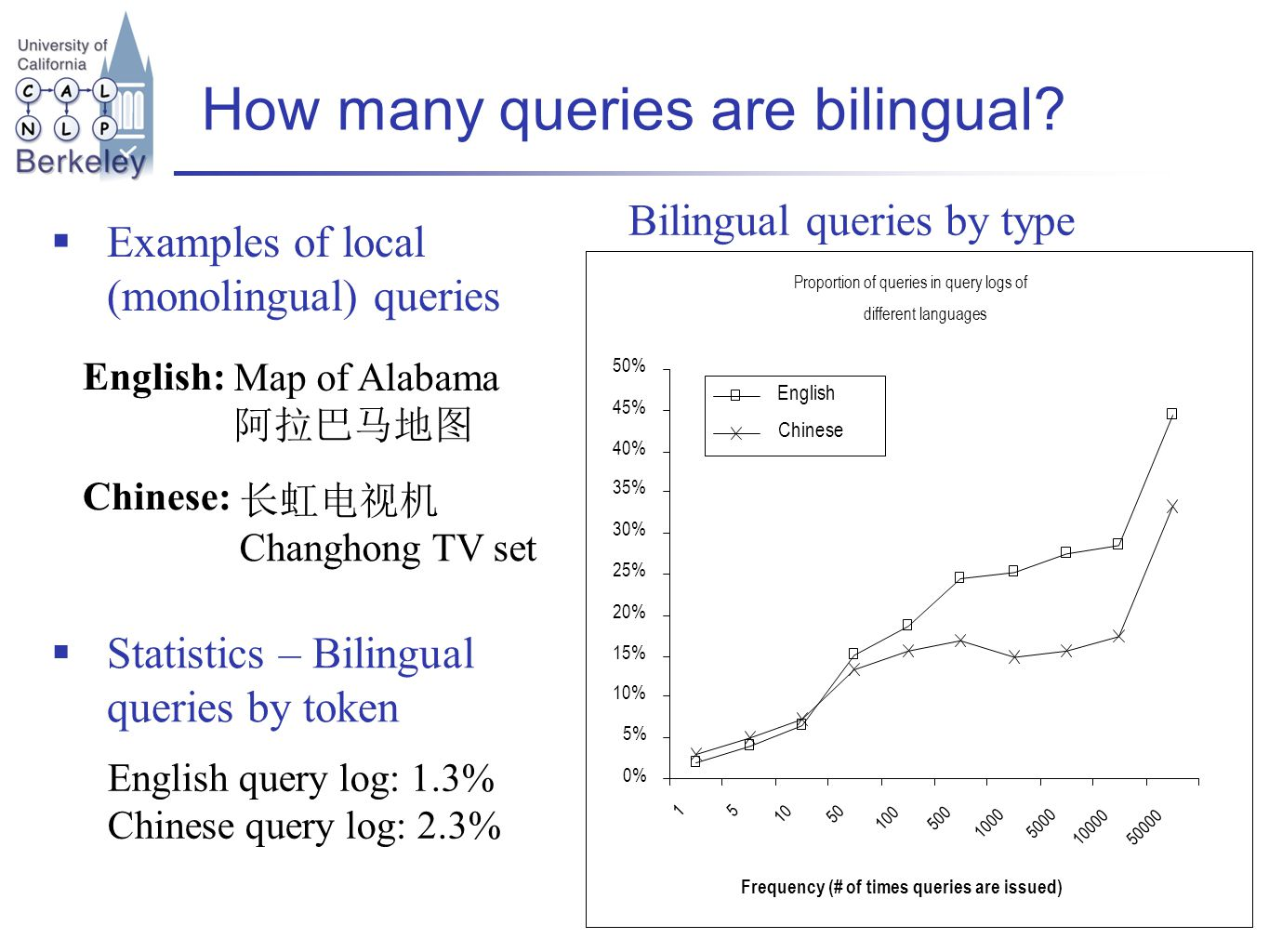 How many queries are bilingual.