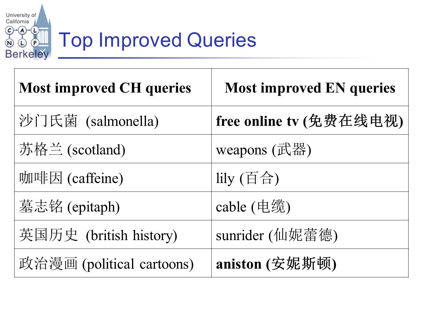 Top Improved Queries Most improved CH queriesMost improved EN queries 沙门氏菌 (salmonella)free online tv ( 免费在线电视 ) 苏格兰 (scotland)weapons ( 武器 ) 咖啡因 (caffeine)lily ( 百合 ) 墓志铭 (epitaph)cable ( 电缆 ) 英国历史 (british history)sunrider ( 仙妮蕾德 ) 政治漫画 (political cartoons)aniston ( 安妮斯顿 )
