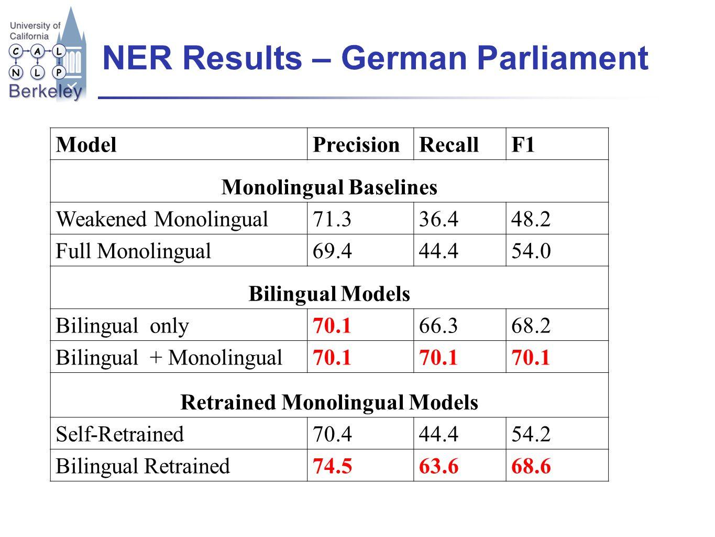 NER Results – German Parliament ModelPrecisionRecallF1 Monolingual Baselines Weakened Monolingual71.336.448.2 Full Monolingual69.444.454.0 Bilingual Models Bilingual only70.166.368.2 Bilingual + Monolingual70.1 Retrained Monolingual Models Self-Retrained70.444.454.2 Bilingual Retrained74.563.668.6