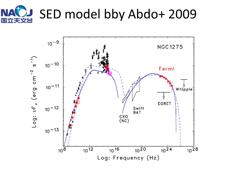 SED model bby Abdo+ 2009