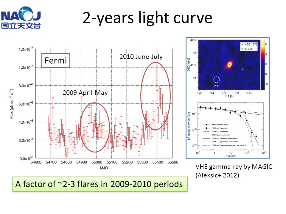 2-years light curve A factor of ~2-3 flares in 2009-2010 periods Brown & Adams 2011 Fermi 2009 April-May 2010 June-July VHE gamma-ray by MAGIC (Aleksic+ 2012)